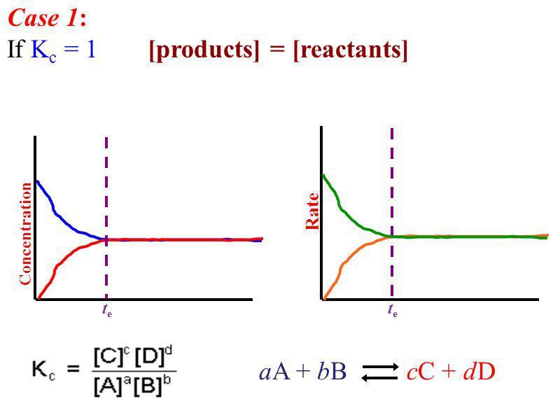 If Kc = 1 [products] = [reactants]